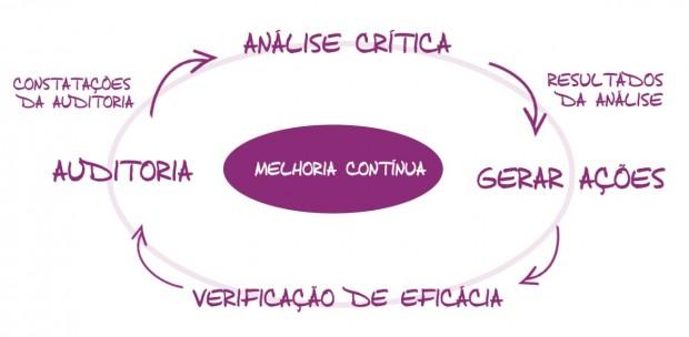 Imagem 1: Ciclo de Melhoria Contínua