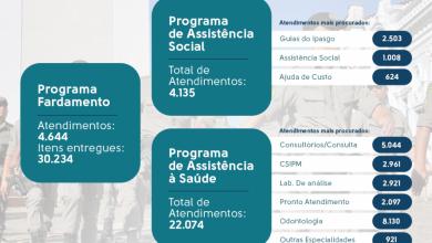 Photo of Janeiro a Março de 2020